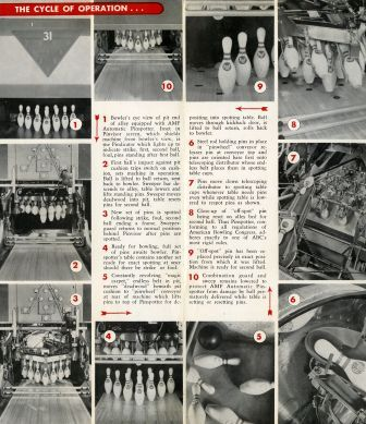 "Brochure, ""The Automatics are Here…"" AMF Pinspotter's Inc., [circa early 1950s], inside spread."
