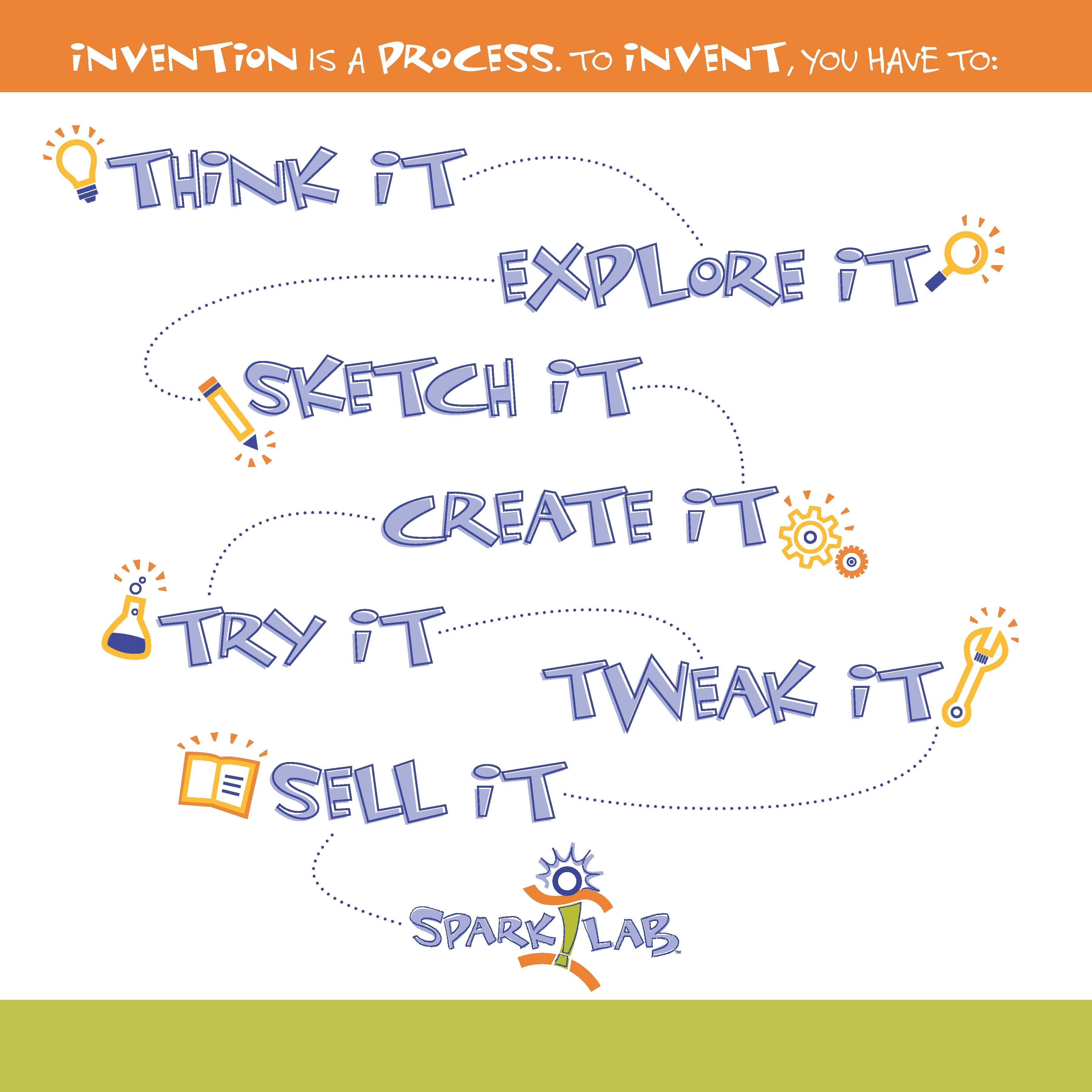 "The Invention Process broken down into seven ""it"" phrases."