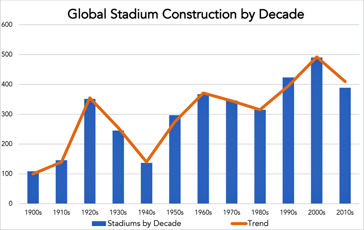 Bar graph 1900s–2010s