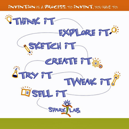 Graphic depiction of SparkLab definition of the invention process: Think It, Explore It, Sketch It, Create It, Try It, Tweak It, Sell It
