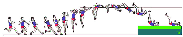 Diagram illustrating progressive movement of a jumper using the Fosbury Flop