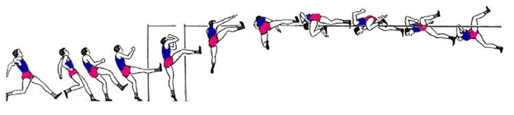 Diagram illustrating progressive movement of a jumper using the straddle technique