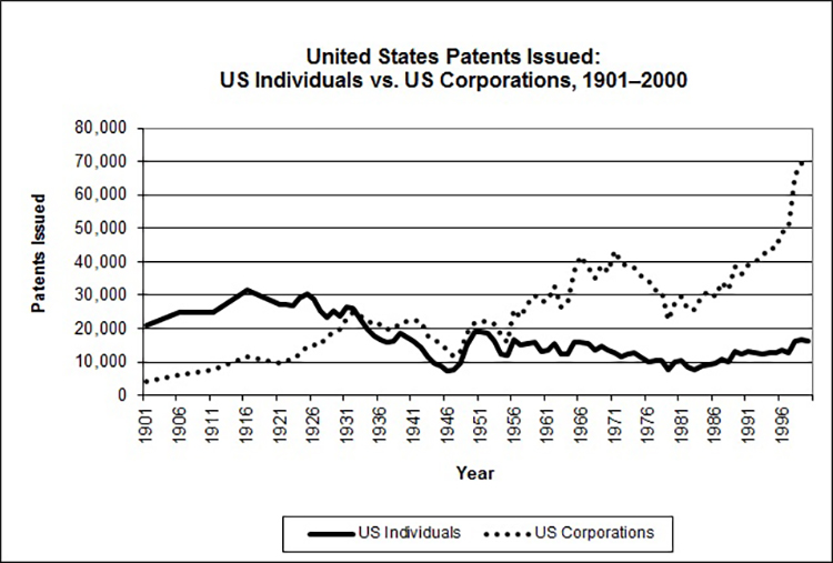 A line graph showing a fairly steady number of patents issued to independent inventors