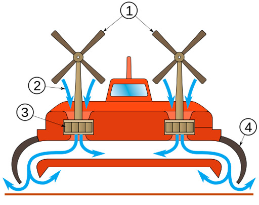 Image of how a Hovercraft works