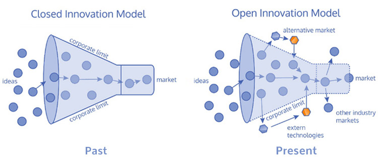 Diagram demonstrating open v closed innovation models