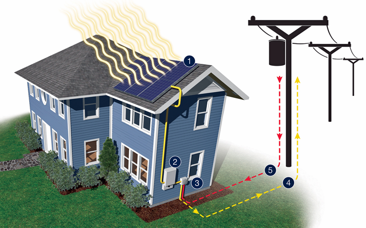 Diagram illustrating how a rooftop solar installation works