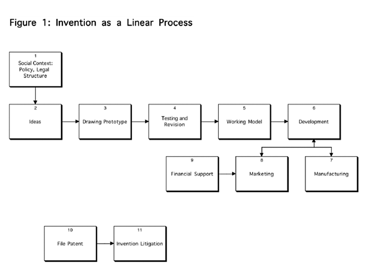 Image of Invention Process Chart