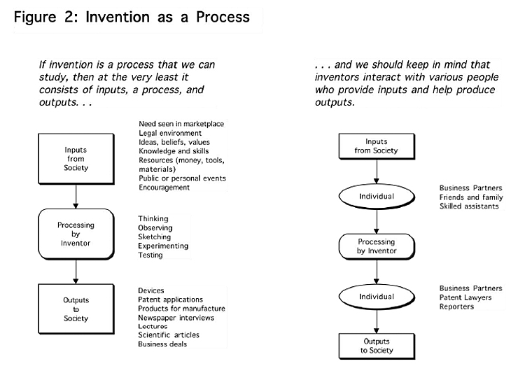 Invention as a Process