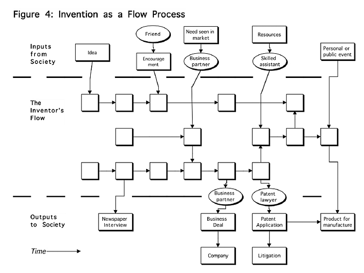 Invention as a Flow Process