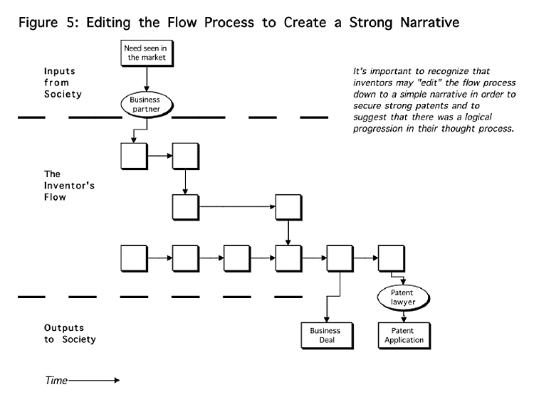 Editing the Flow Process