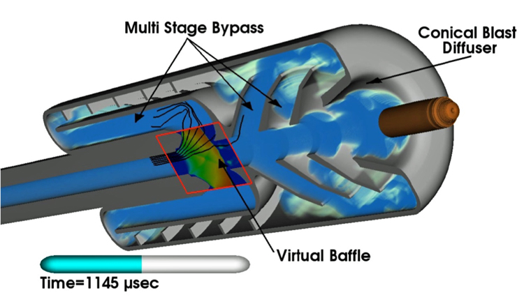 A cut-away illustration of a noise suppressor for a gun, with sound waves being absorbed by numerous chambers, some pointing forward and some directing the waves backward. The multi stage bypass, conical blast diffuser, and virtual baffle are identified on the drawing. A projectile is coming out of the barrel of the diffuser.