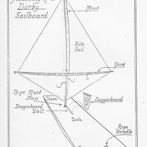 Darby sketch of the anatomy of a sail board