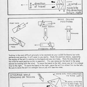 Illustrated instructions on how to steer a sailbaord